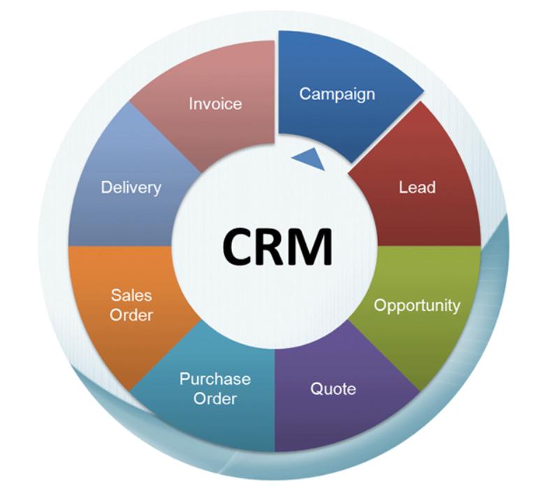 CRM | Nandini Infosys